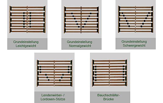 Lattenrost Einstellen 90 Kg : mittelzonen verst rkung ~ Watch28wear.com Haus und Dekorationen