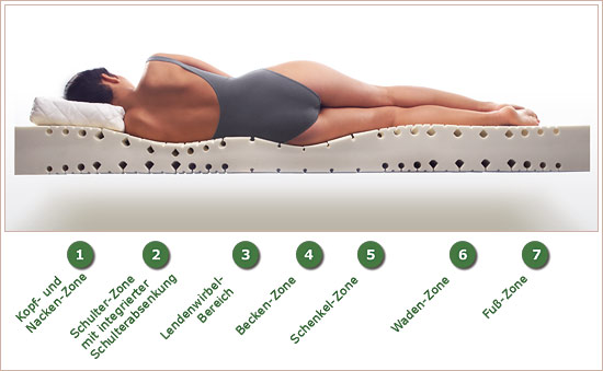 test schaumstoff matratzen in zeitschrift ko test 01 2010. Black Bedroom Furniture Sets. Home Design Ideas